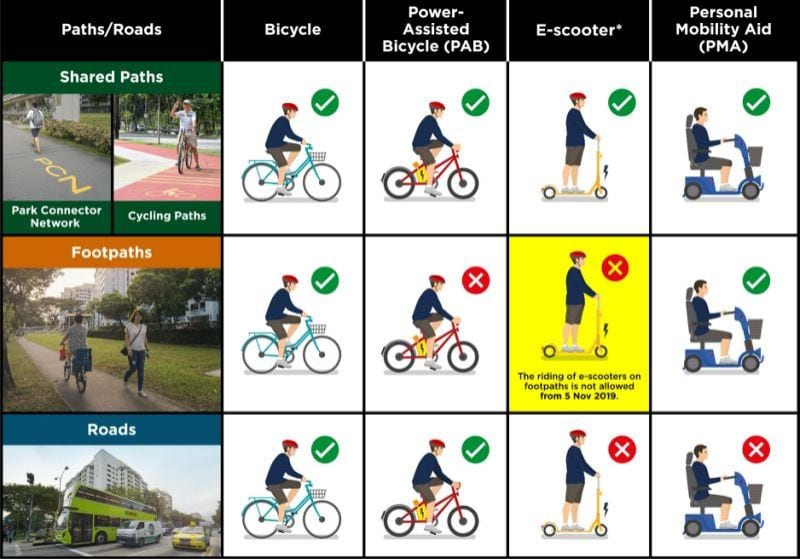 Bicycle E-bike Escooter Personal Mobility Aid Ride Paths