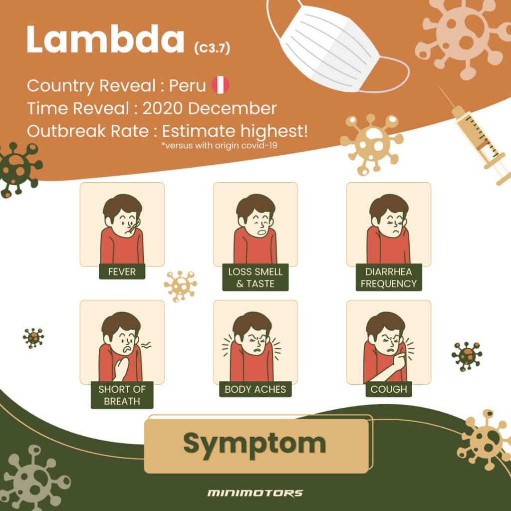 Covid-19 of Lambda, Delta, Gamma, Beta and Alpha